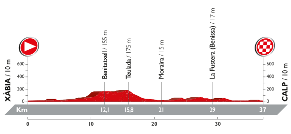 Stage 19 Xàbia / Calp 37km Individual Time Trial
